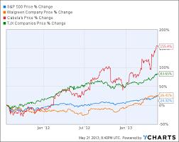 Amazon Resistant Retail Stocks Crush The Market