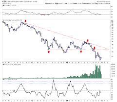 Gold Stocks Gdxj Potential Upside Target 2015 The Market