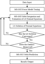Sst Process Flow Chart Flowchart Of The Developed Ms Sst Od Program Download
