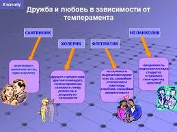 Темперамент и характер Поведение человека в зависимости от темперамента