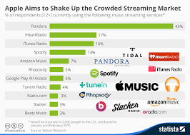 Chart Apple Aims To Shake Up The Crowded Streaming Market
