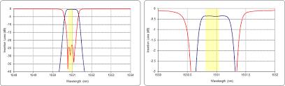 Dwdm Wavelengths Chart Optical Add Drop Module Single Channel 200ghz Spacing Dense