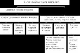 Оборотные средства предприятия общественного питания Реферат  Средства в сфере обращения