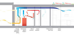 Empowerhouse Design Active Systems - Home water system design