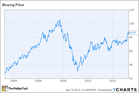 Boeing Stock Chart Boeing Stock Could Keep Flying Higher On Rising Order