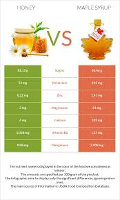 honey vs maple syrup health impact