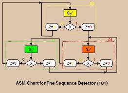 Asm Charts