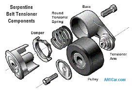 serpentine belt tensioner. serpentine belt tensioner n