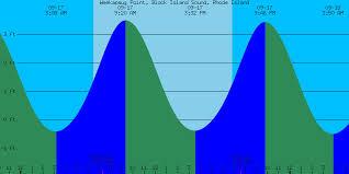 Cocodrie Tide Chart 48 Exact Pismo Tide Chart