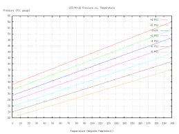 Tire Pressure Vs Temperature