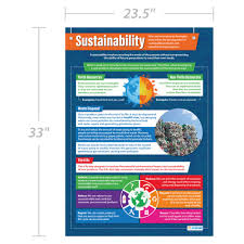 Design And Technology Online Amazon Com Sustainability Design Technology Posters
