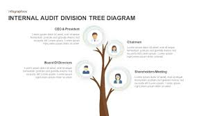 Audit Structure Chart Internal Audit Division Tree Diagram For Powerpoint Keynote