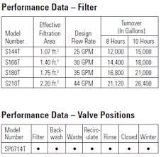 Pool Filter Size Chart Hayward Pro Series Sand Pool Filter System Pool Filter