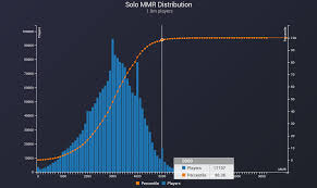 general discussion solo mmr distribution dotabuff dota 2 stats