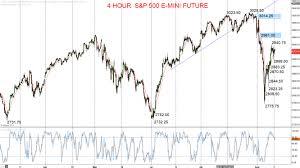 S P 500 E Mini Recovery Theme Intact Investing Com