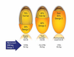 What Is Pharmaceutical Grade Fish Oil Omegavia