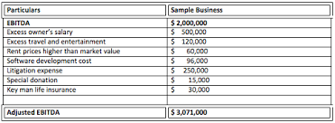 Salary Expenses Calculator Adjusted Ebitda Definition Adjusted Ebitda Margin Calculation