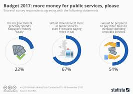 Chart Budget 2017 More Money For Public Services Please