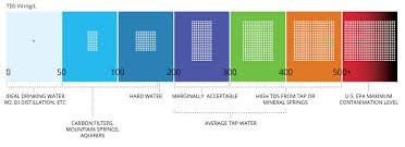 Drinking Water Tds Level Chart Conductivity Salinity Total Dissolved Solids