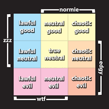 Chaotic Neutral Chart Test Alignment Test Tumblr