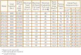 Toyota Oil Filter Chart Toyota Pneumatic 8 Series Lift Truck In Minneapolis Mn