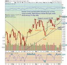 Chartology Dow Jones Industrials See It Market