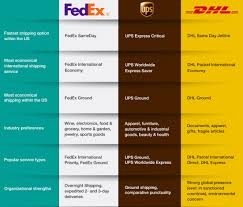Ups Shipping Rates Chart 2018 Shipping Carriers Compared Dhl Vs Fedex Vs Ups In 2019