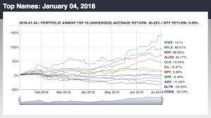 Bulletproof Chart Bulletproof Investing Performance Update Week 32 Seeking