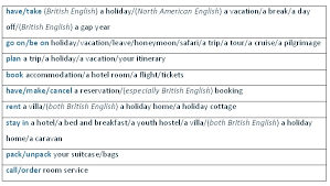 Describe Your Describe Your Holidays Learn English Vocabulary English