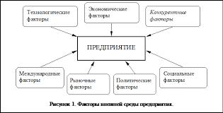 Реферат Решение проблемы низкой конкурентоспособности продукции Внешняя или окружающая среда является неотъемлемым условием существования любого предприятия и является по отношению к нему неконтролируемым фактором