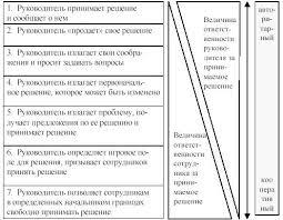 Курсовая работа Стиль руководства понятие сущность  Курсовая работа Стиль руководства понятие сущность характеристика Основные типы стиля руководства
