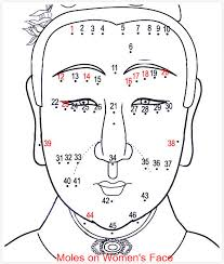 Meaning Of Moles On The Face Chinese Facial Mole Reading