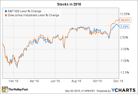 Stock Market 52 Week Chart 3 Things To Watch In The Stock Market This Week The Motley