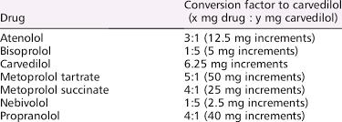 Carvedilol Equivalent Doses Of Beta Blockers Download Table