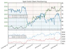 Gold 25 Year Chart Gold Price Uptrend Remains Intact Key Technical Levels For