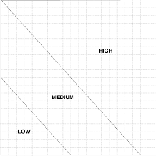 Fmea Chart Fmea Area Chart These Charts Are Used To Group Failure