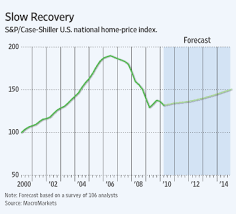 Chart Of The Day Slow Growth In House Prices The Atlantic