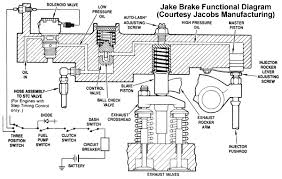 jacobs brake wiring diagram wiring diagram for jacobs brake truckt com retarder auxiliary brake systems explained jacobs brake wiring diagram
