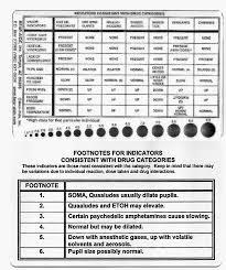 Pupil Size Chart Printable Pupil Reaction Size Dilation Chart Printable Quotes