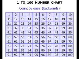 1st Grade 1 To 100 Number Chart