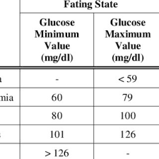 Blood Glucose Levels Chart Download Table