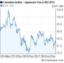 Cad Jpy 5 Years Chart Canadian Dollar Japanese Yen