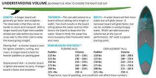 Paddle Board Weight Chart How To Choose A Stand Up Paddleboard Expert Tips And