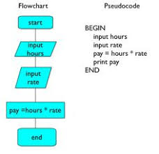 Computer Flow Chart Examples 17 Best Pseudocode And Flowchart Images Flow Chart