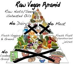 Raw Food Vegan Diet