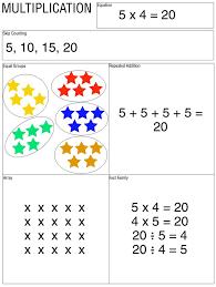Help kids understand multiplication through various exercises ...