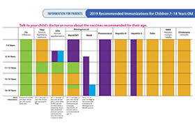Immunization Schedules Cdc