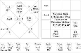 Horoscope Of Narendra Modi And His Future
