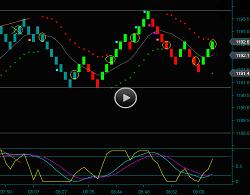 Crude Oil Renko Chart Renko Chart Day Trading Strategies And Method Training