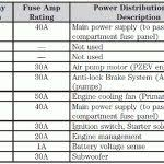 2007 ford focus fuse diagram 2007 automotive wiring diagrams in 05 Ford Focus Fuse Box Diagram solved 2006 ford focus fuse box diagram fixya with regard to 2005 ford focus 04 ford focus fuse box diagram